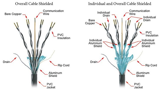overall individual shielded cable manufacturers